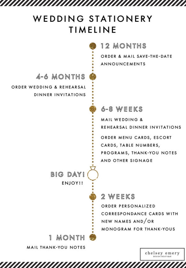 Wedding Stationery Timeline + Invitation Wording from Chelsey Emery - Style Me Pretty